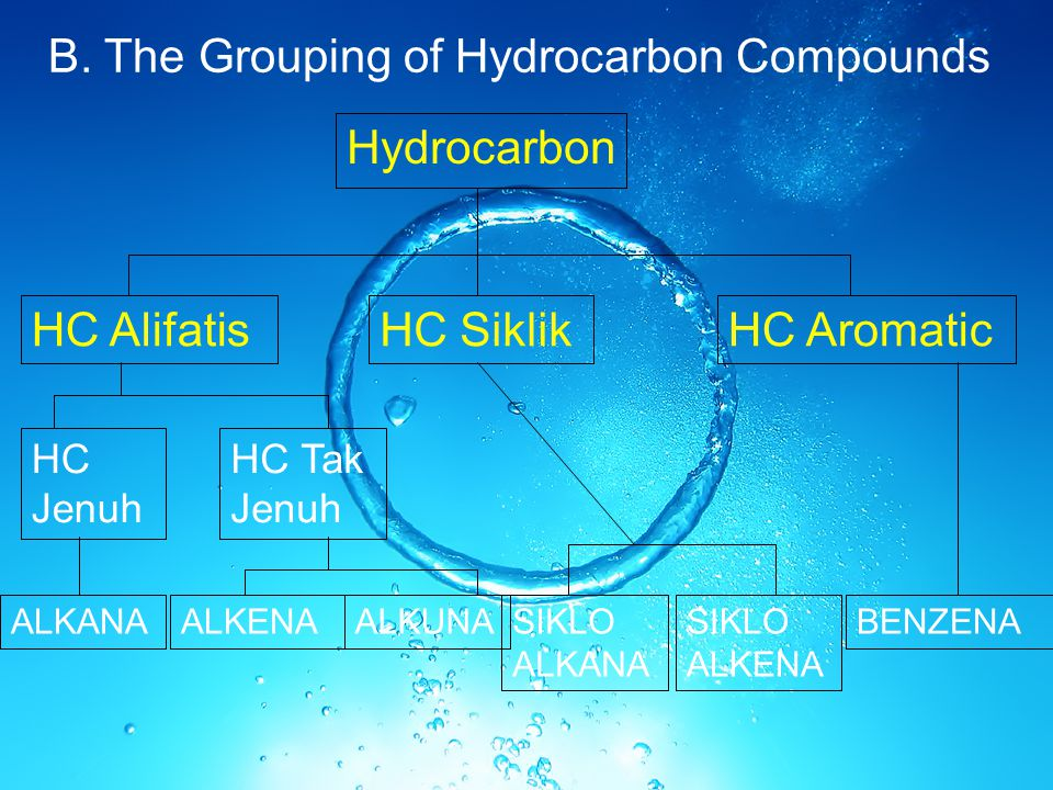B. The Grouping of Hydrocarbon Compounds