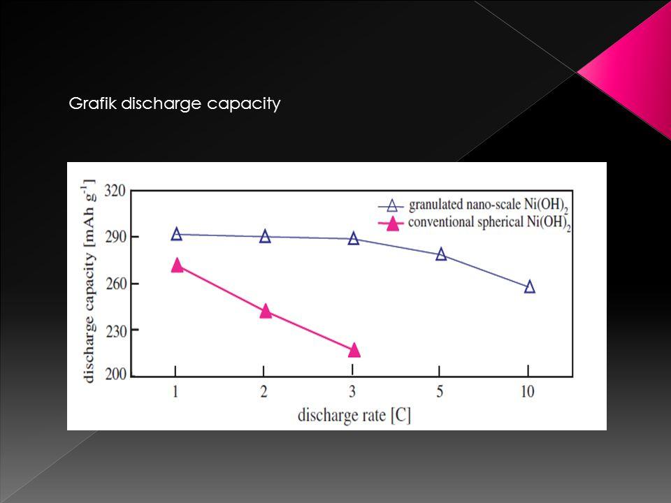 Grafik discharge capacity