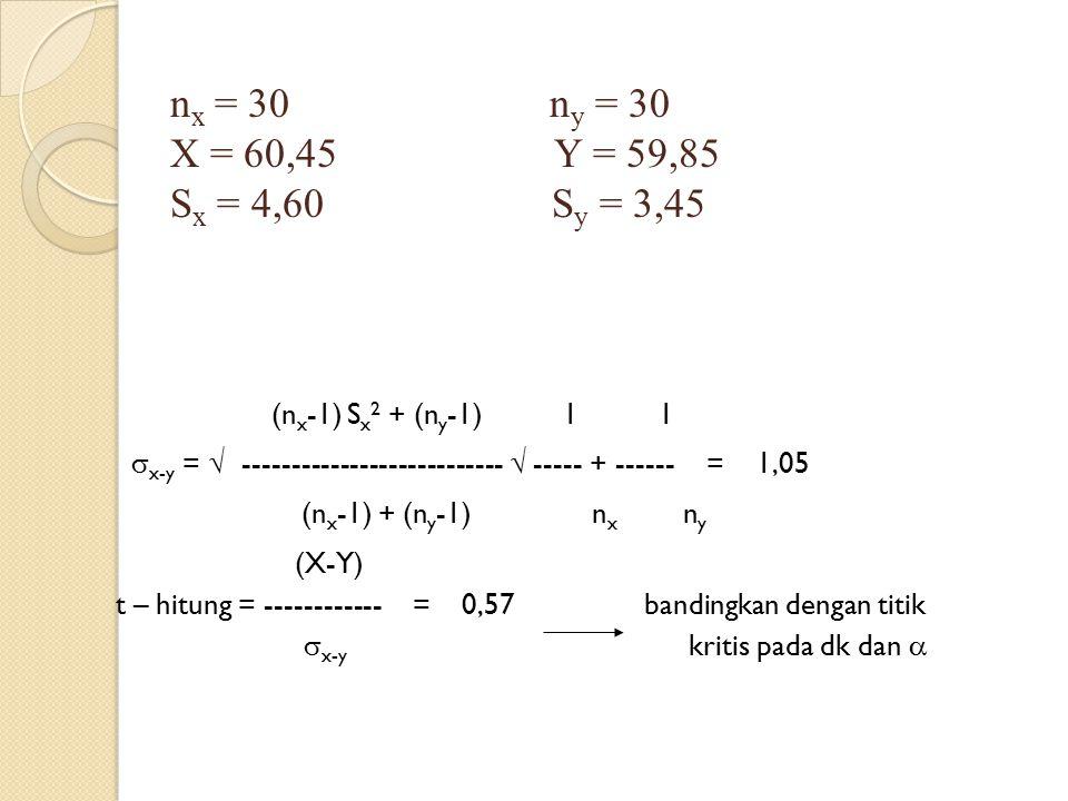 nx = 30 ny = 30 X = 60,45 Y = 59,85 Sx = 4,60 Sy = 3,45