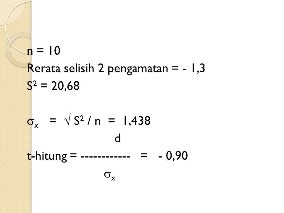 n = 10 Rerata selisih 2 pengamatan = - 1,3 S2 = 20,68 x =  S2 / n = 1,438 d t-hitung = ------------ = - 0,90 x