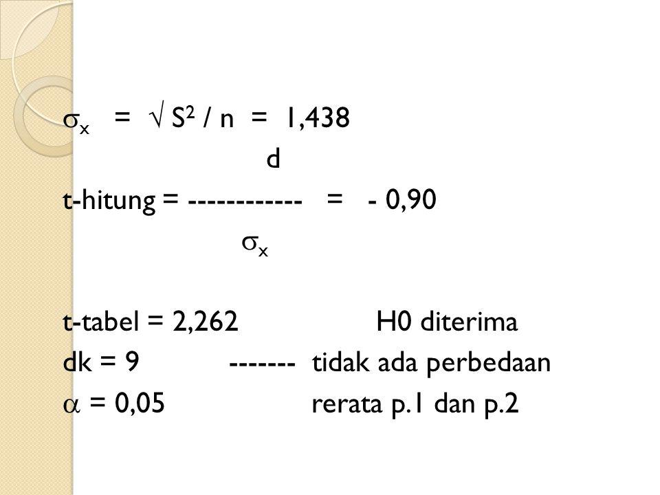x =  S2 / n = 1,438 d t-hitung = ------------ = - 0,90 x t-tabel = 2,262 H0 diterima dk = 9 ------- tidak ada perbedaan  = 0,05 rerata p.1 dan p.2