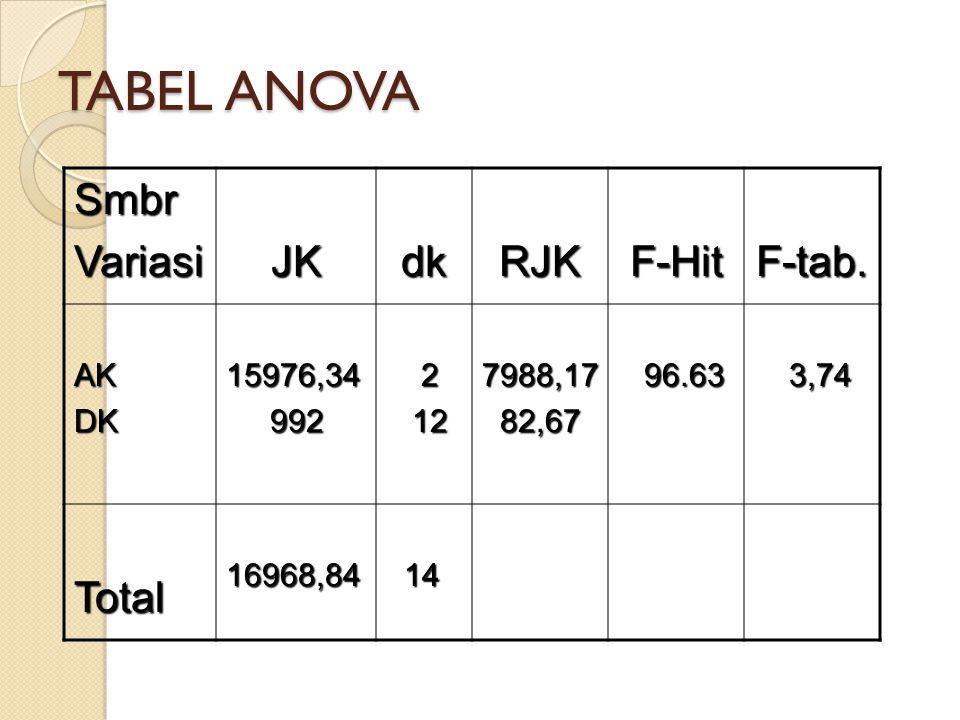 TABEL ANOVA Smbr Variasi JK dk RJK F-Hit F-tab. Total AK DK 15976,34