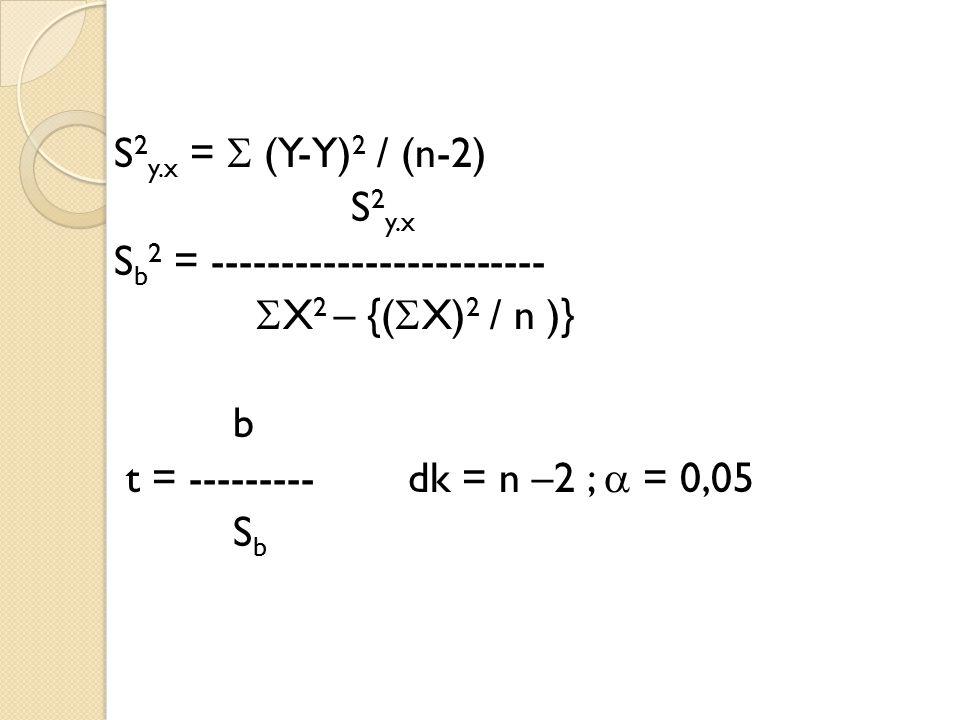 S2y.x =  (Y-Y)2 / (n-2) S2y.x. Sb2 = ------------------------ X2 – {(X)2 / n )} b. t = --------- dk = n –2 ;  = 0,05.