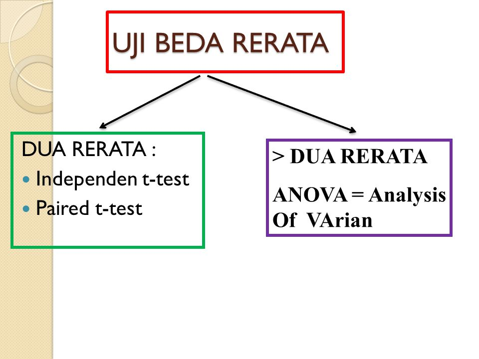 UJI BEDA RERATA DUA RERATA : > DUA RERATA Independen t-test