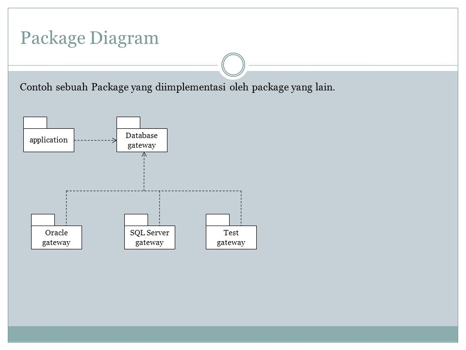 Package Diagram Contoh sebuah Package yang diimplementasi oleh package yang lain. application. Database.