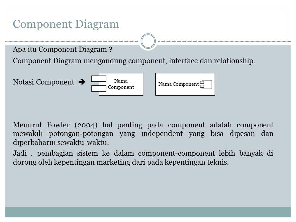 Component Diagram Apa itu Component Diagram