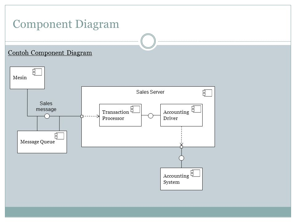 Component Diagram Contoh Component Diagram Mesin Sales Server Sales