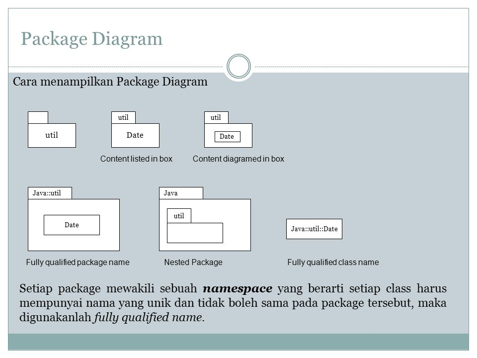 Package Diagram Cara menampilkan Package Diagram