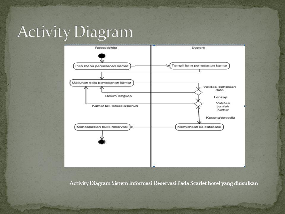 Activity Diagram Activity Diagram Sistem Informasi Reservasi Pada Scarlet hotel yang diusulkan