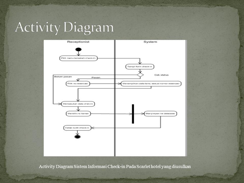 Activity Diagram Activity Diagram Sistem Informasi Check-in Pada Scarlet hotel yang diusulkan