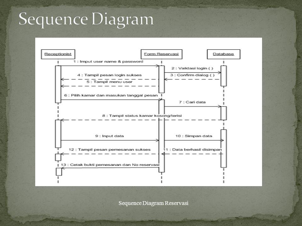 Sequence Diagram Reservasi
