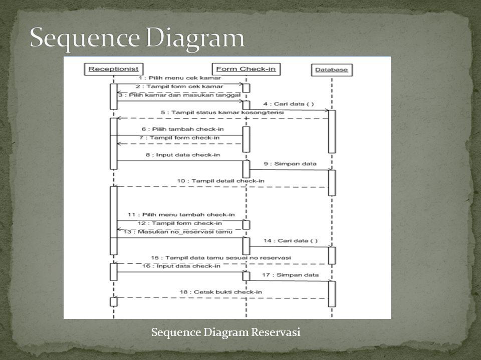 Sequence Diagram Sequence Diagram Reservasi