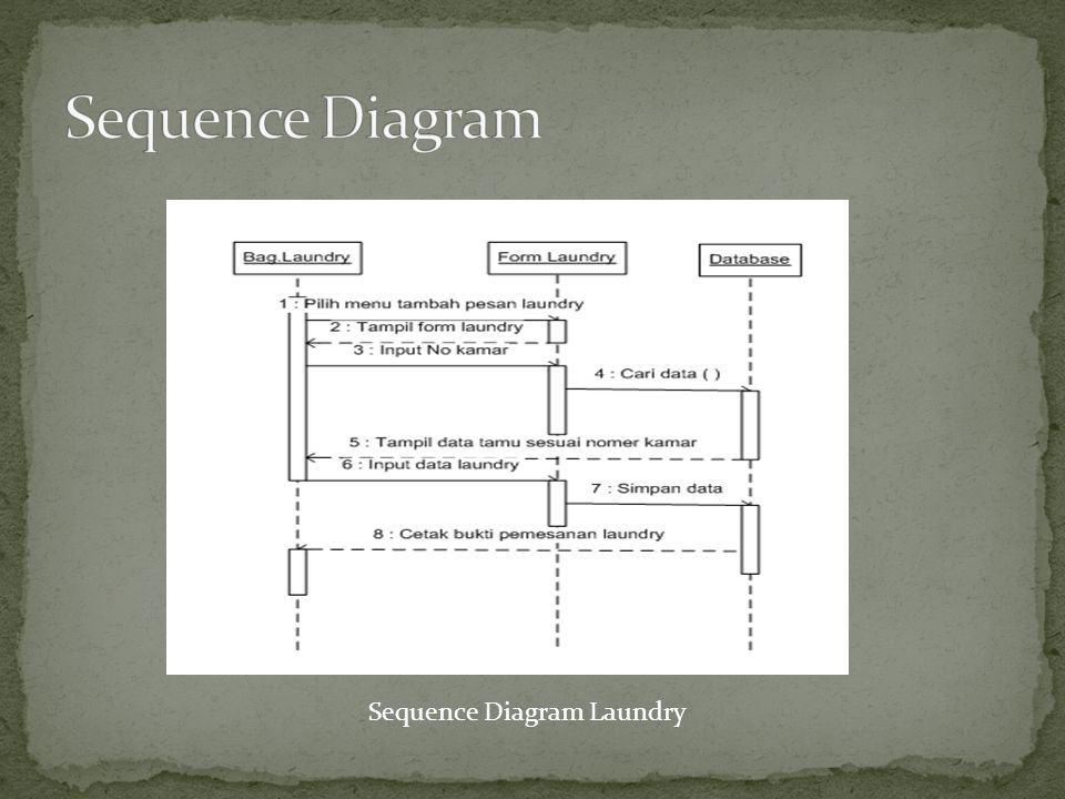 Sequence Diagram Sequence Diagram Laundry