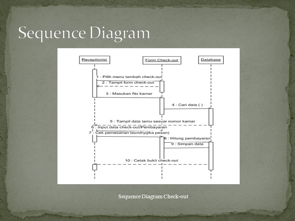 Sequence Diagram Check-out