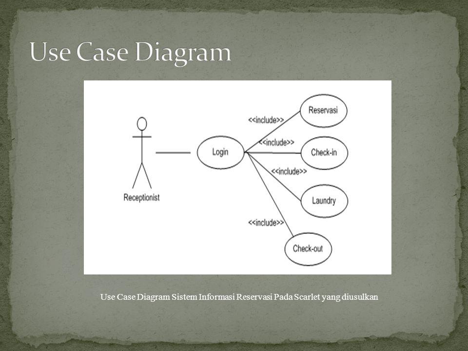 Use Case Diagram Use Case Diagram Sistem Informasi Reservasi Pada Scarlet yang diusulkan