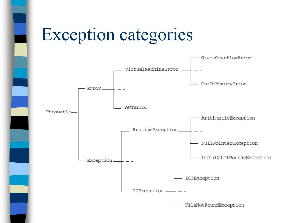 Exception categories