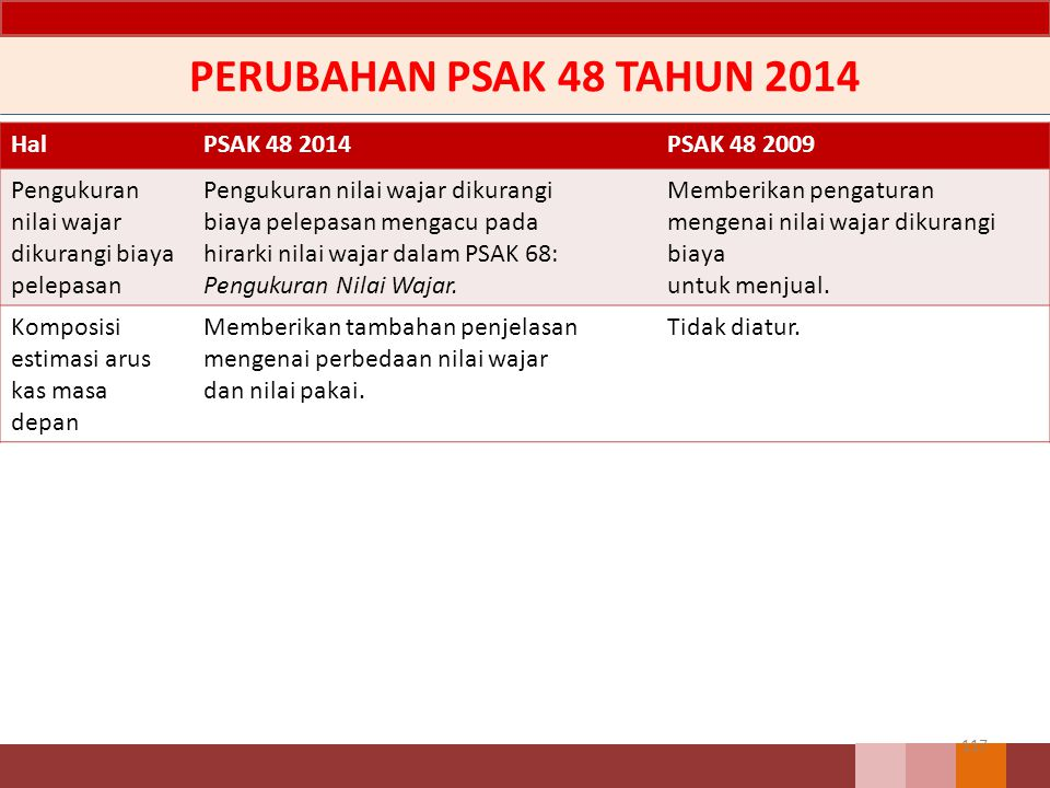 PERUBAHAN PSAK 48 TAHUN 2014 Hal PSAK 48 2014 PSAK 48 2009 Pengukuran