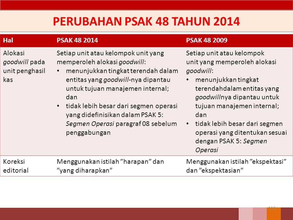 PERUBAHAN PSAK 48 TAHUN 2014 Hal PSAK 48 2014 PSAK 48 2009