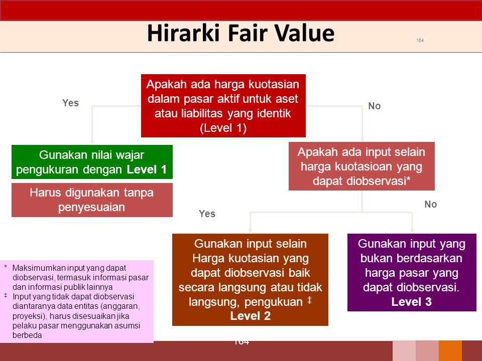 Hirarki Fair Value 164. Apakah ada harga kuotasian dalam pasar aktif untuk aset atau liabilitas yang identik (Level 1)
