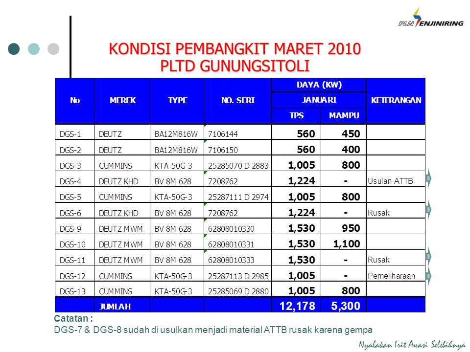 KONDISI PEMBANGKIT MARET 2010 PLTD GUNUNGSITOLI