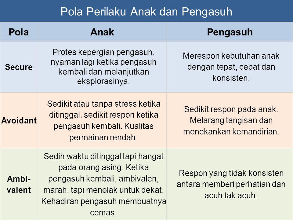 Pola Perilaku Anak dan Pengasuh