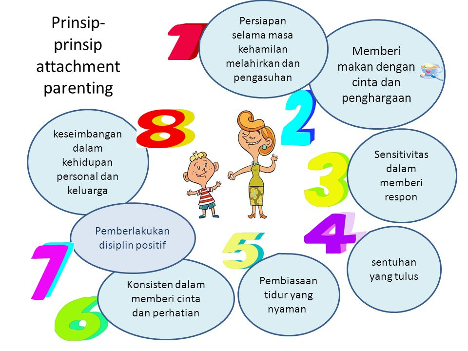 Prinsip-prinsip attachment parenting