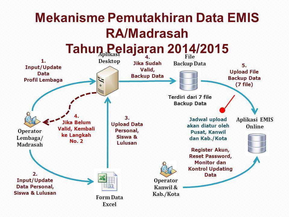 Mekanisme Pemutakhiran Data EMIS RA/Madrasah Tahun Pelajaran 2014/2015