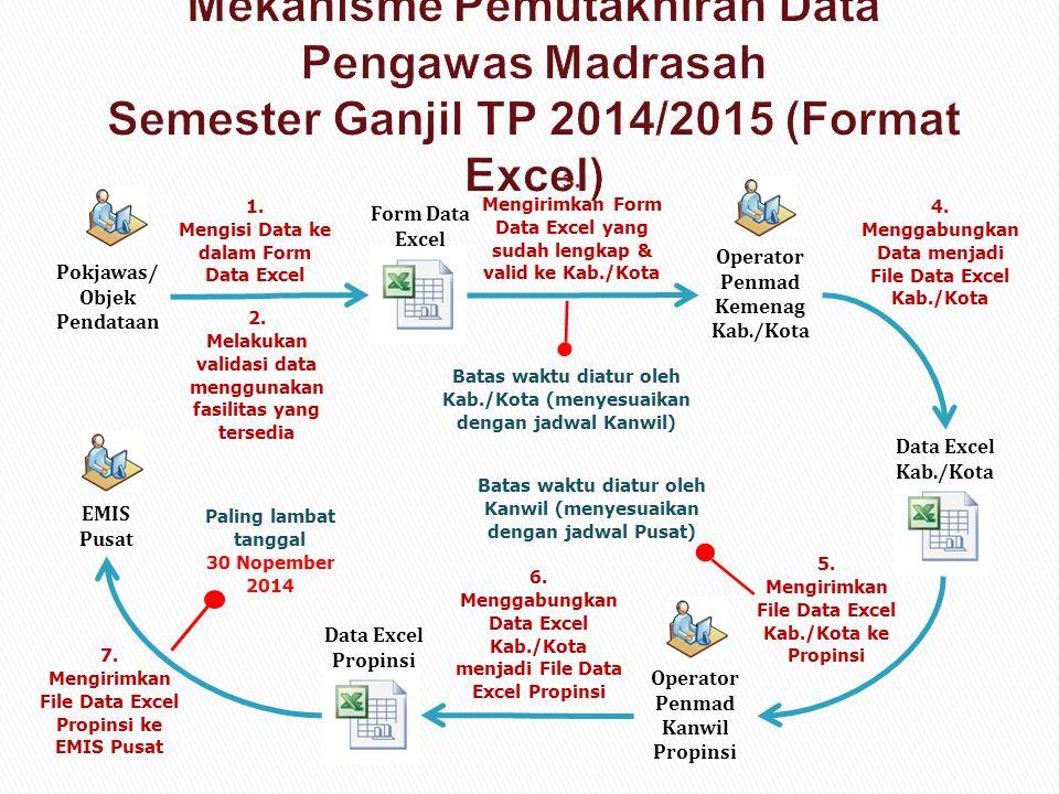 Mekanisme Pemutakhiran Data Pengawas Madrasah