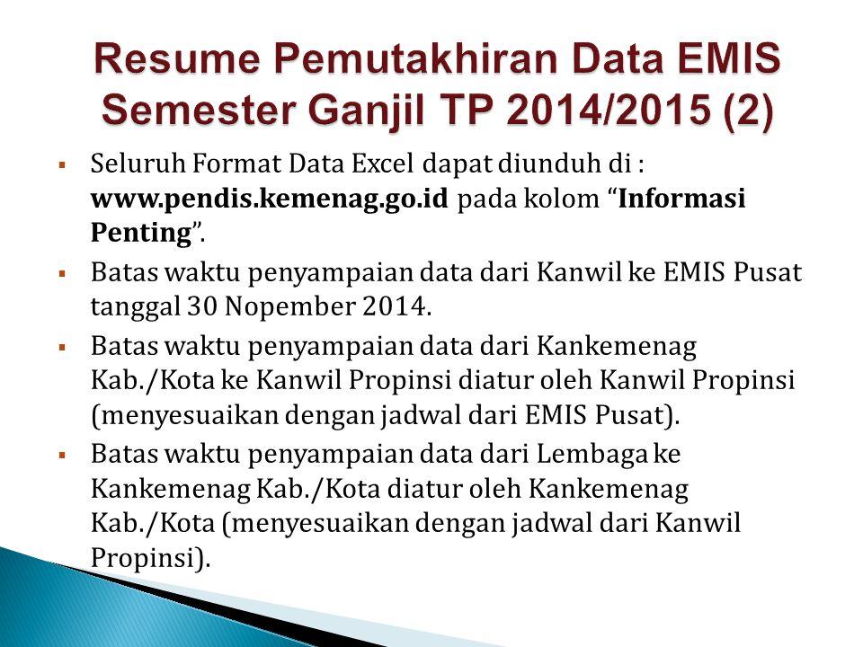 Resume Pemutakhiran Data EMIS Semester Ganjil TP 2014/2015 (2)