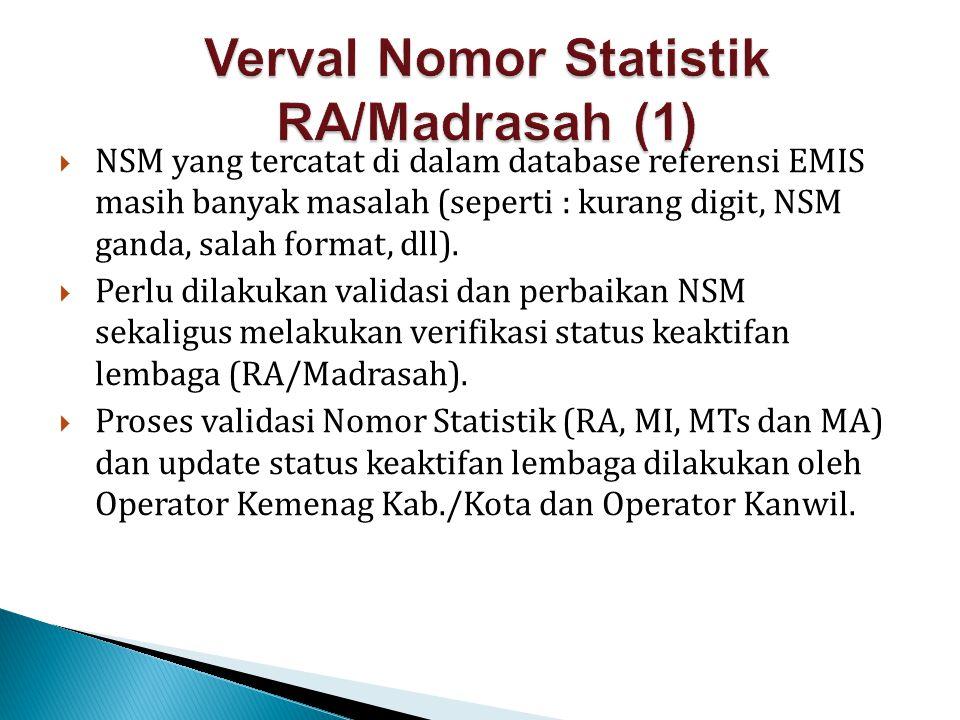 Verval Nomor Statistik RA/Madrasah (1)
