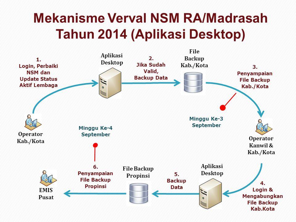 Mekanisme Verval NSM RA/Madrasah Tahun 2014 (Aplikasi Desktop)