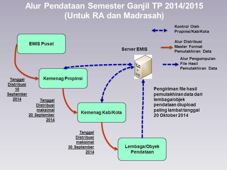Alur Pendataan Semester Ganjil TP 2014/2015 (Untuk RA dan Madrasah)