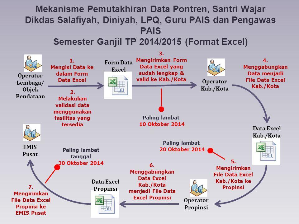 Mekanisme Pemutakhiran Data Pontren, Santri Wajar Dikdas Salafiyah, Diniyah, LPQ, Guru PAIS dan Pengawas PAIS Semester Ganjil TP 2014/2015 (Format Excel)