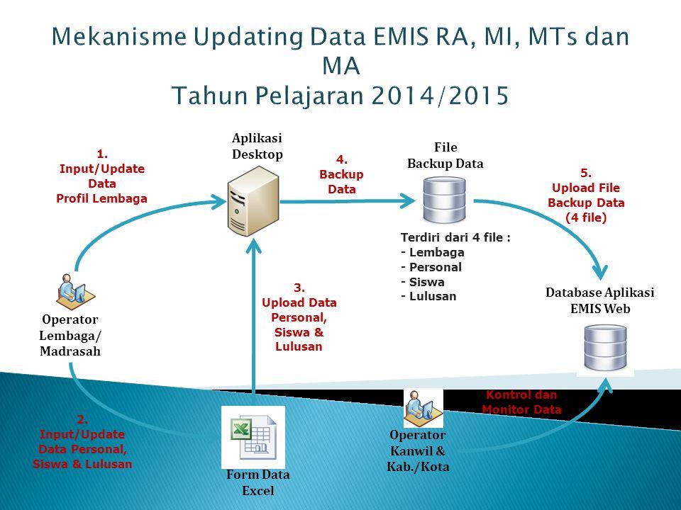 Mekanisme Updating Data EMIS RA, MI, MTs dan MA Tahun Pelajaran 2014/2015