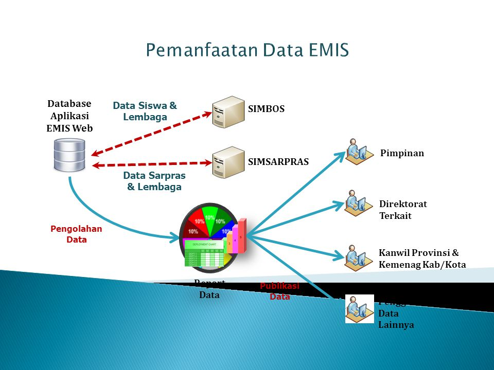 Database Aplikasi EMIS Web