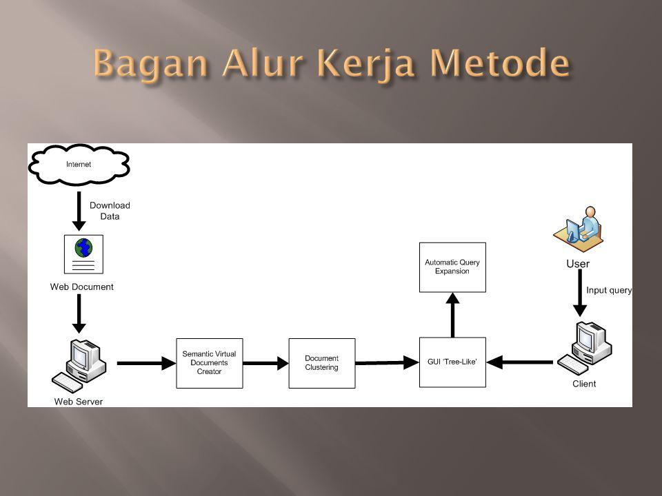 Bagan Alur Kerja Metode