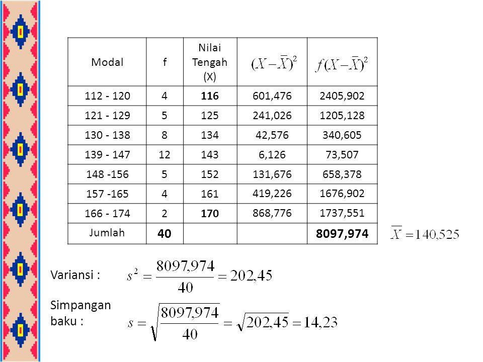40 8097,974 Variansi : Simpangan baku : Modal f Nilai Tengah (X)