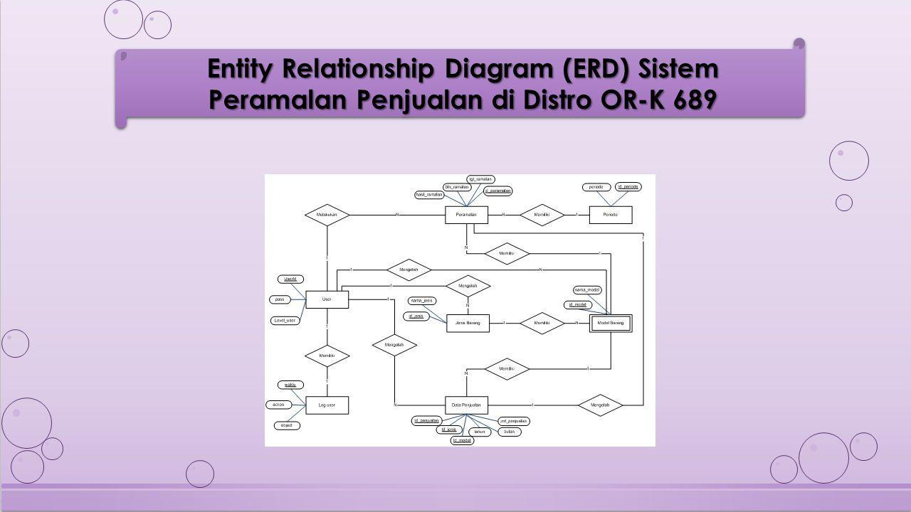 Entity Relationship Diagram (ERD) Sistem Peramalan Penjualan di Distro OR-K 689