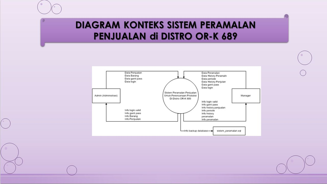 DIAGRAM KONTEKS SISTEM PERAMALAN PENJUALAN di DISTRO OR-K 689