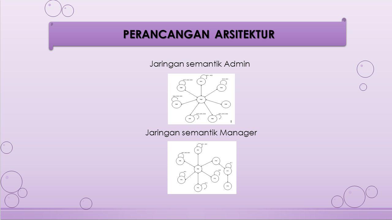 Jaringan semantik Admin
