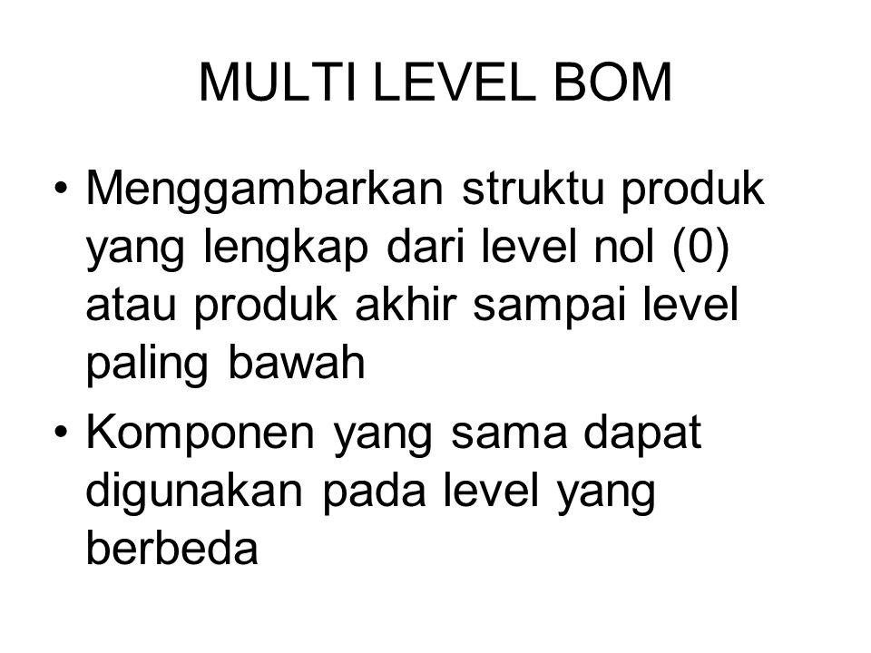 MULTI LEVEL BOM Menggambarkan struktu produk yang lengkap dari level nol (0) atau produk akhir sampai level paling bawah.