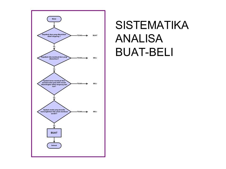 SISTEMATIKA ANALISA BUAT-BELI