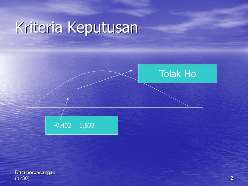 Kriteria Keputusan Tolak Ho -0,432 1,833 Data berpasangan (n<30)