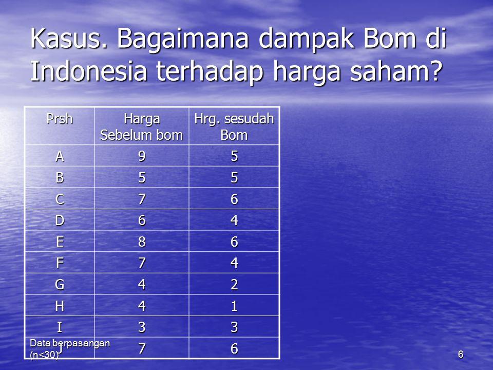 Kasus. Bagaimana dampak Bom di Indonesia terhadap harga saham