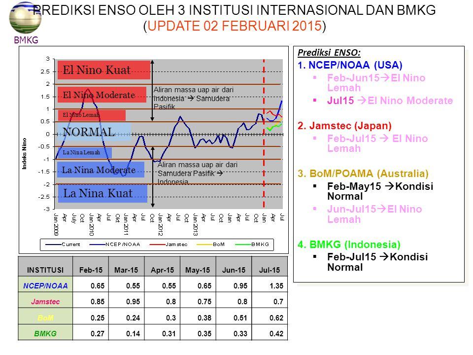 PREDIKSI ENSO OLEH 3 INSTITUSI INTERNASIONAL DAN BMKG (UPDATE 02 FEBRUARI 2015)