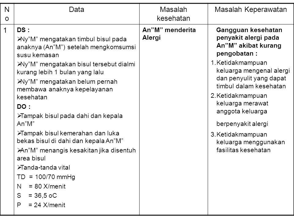 No Data Masalah kesehatan Masalah Keperawatan 1 DS :
