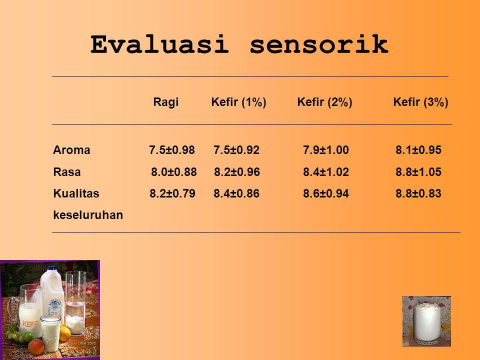 Evaluasi sensorik Ragi Kefir (1%) Kefir (2%) Kefir (3%)