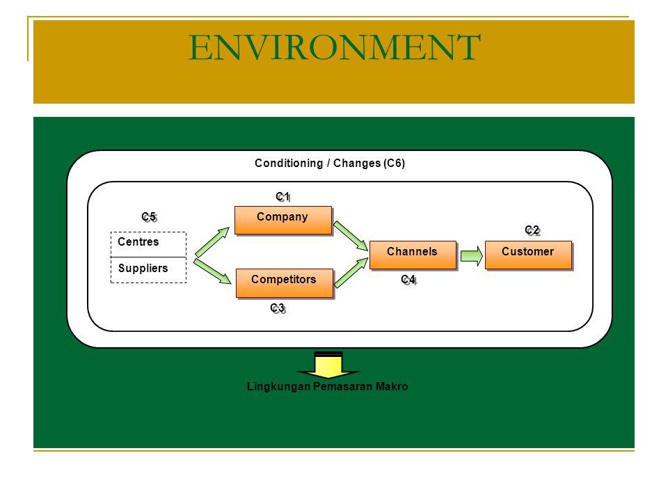 Lingkungan Pemasaran Makro
