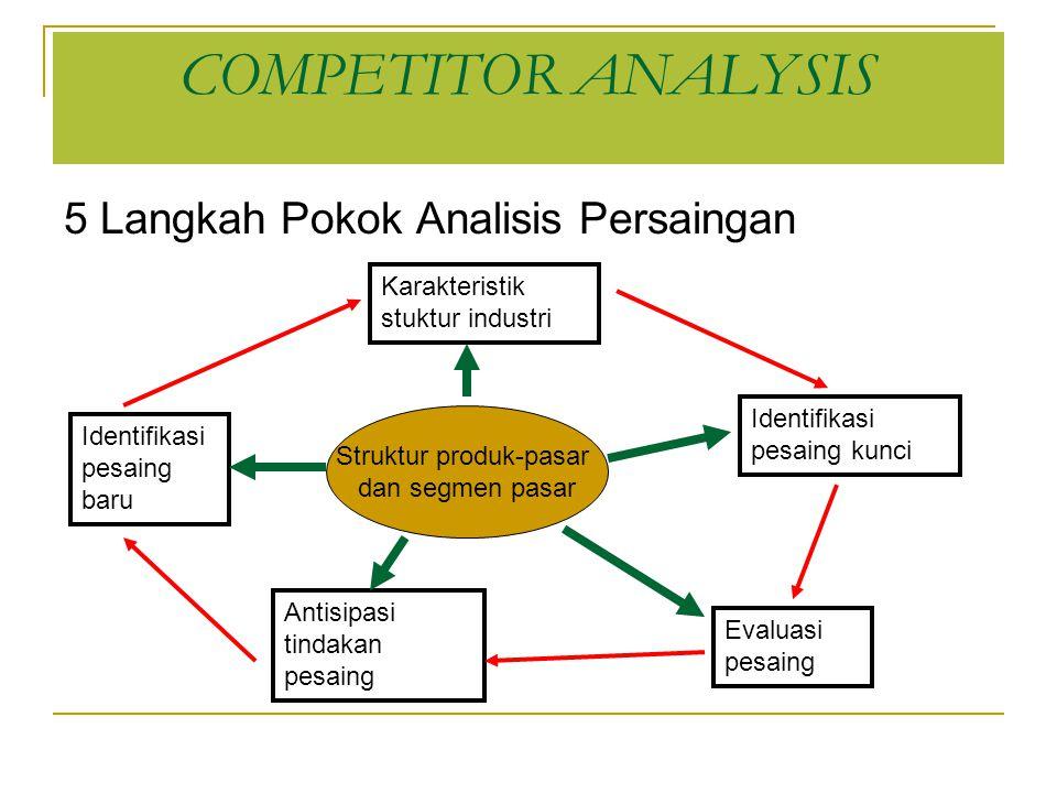 Struktur produk-pasar