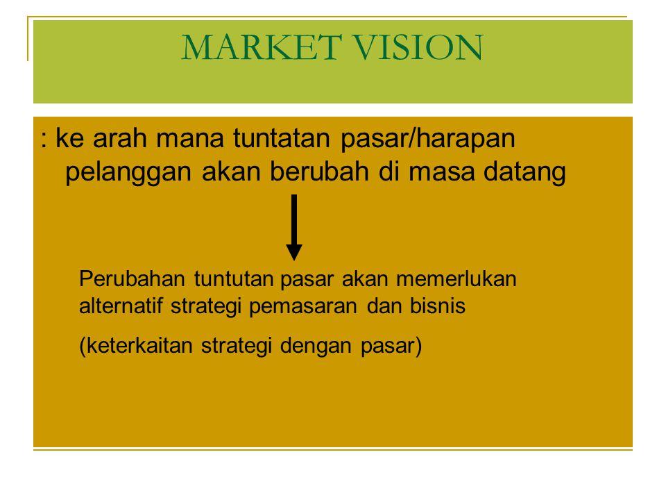 MARKET VISION : ke arah mana tuntatan pasar/harapan pelanggan akan berubah di masa datang.